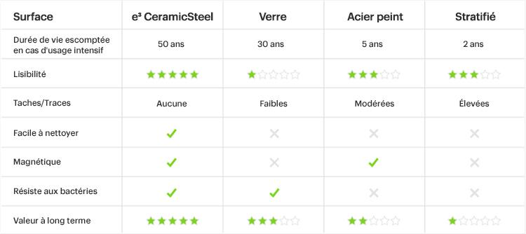 Tableau comparatif des différentes surfaces d'écriture par rapport à e3 CeramicSteel de PolyVision