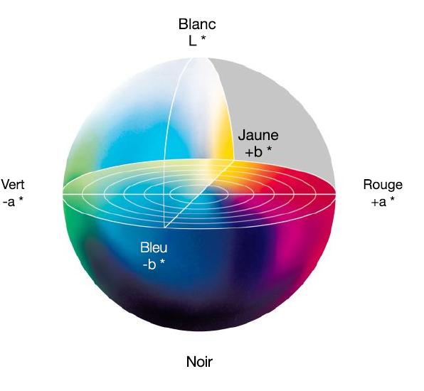 Graphique tridimensionnel présentant le spectre lumineux en valeurs L, A et B