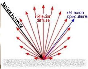 Diagramme avec flèches représentant la réflexion de la lumière sur une surface brillante de tableau blanc