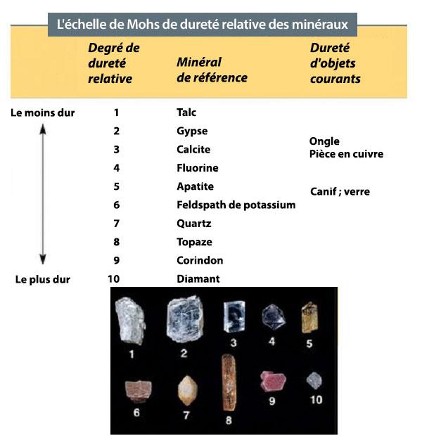 Échelle de Mohs de dureté des minéraux, du moins dur au plus dur, avec des photos de chaque minéral en dessous
