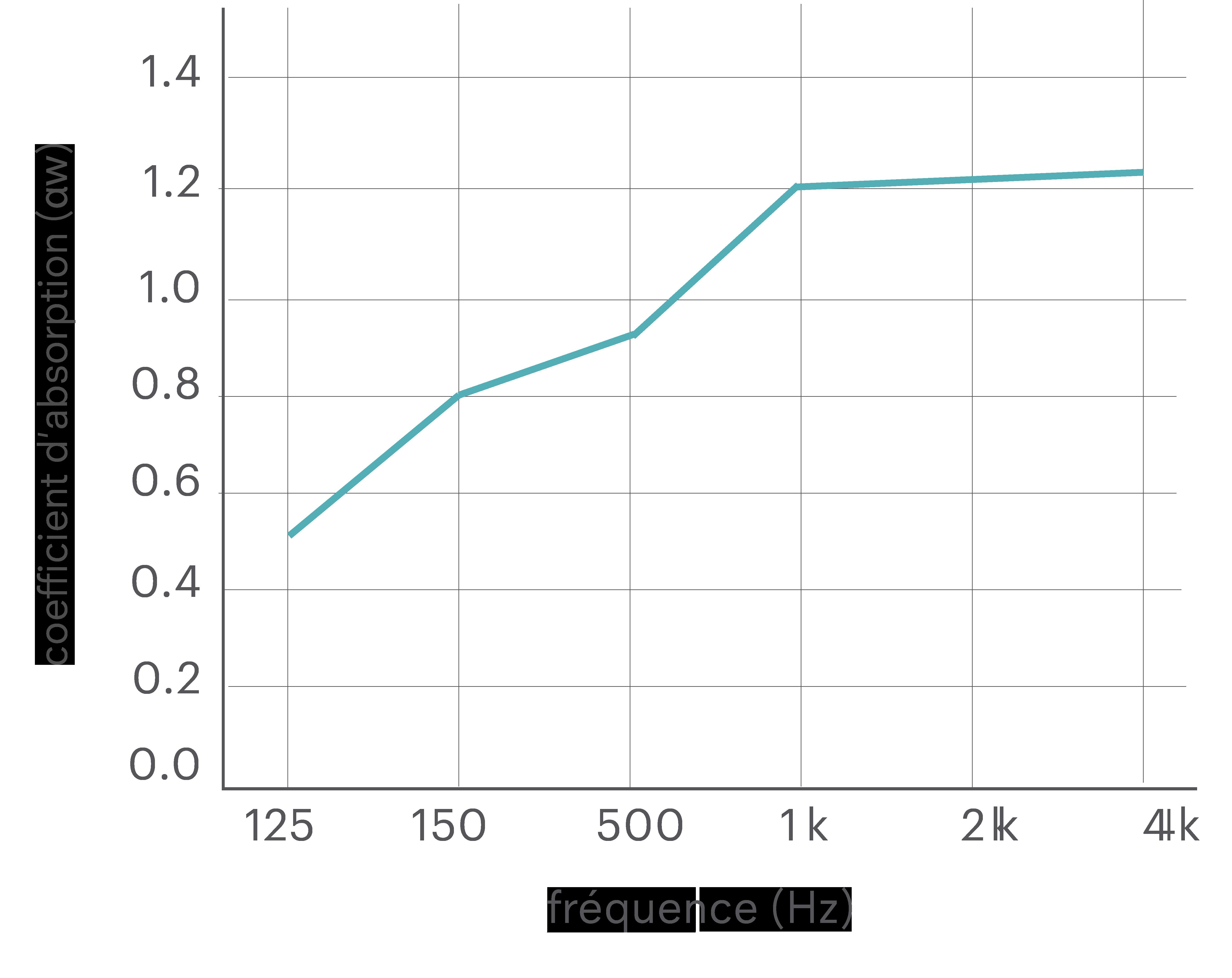 Tableau d'absorption des sons